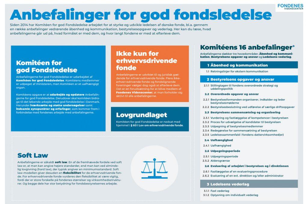 Billedet viser forsiden af faktaark om Anbefalinger for god fondsledelse
