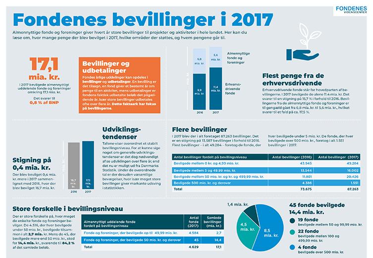 Faktaark om fondenes bevillinger i 2017